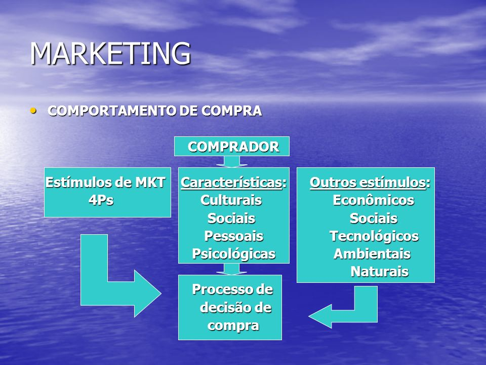 MARKETING COMPORTAMENTO DE COMPRA COMPRADOR