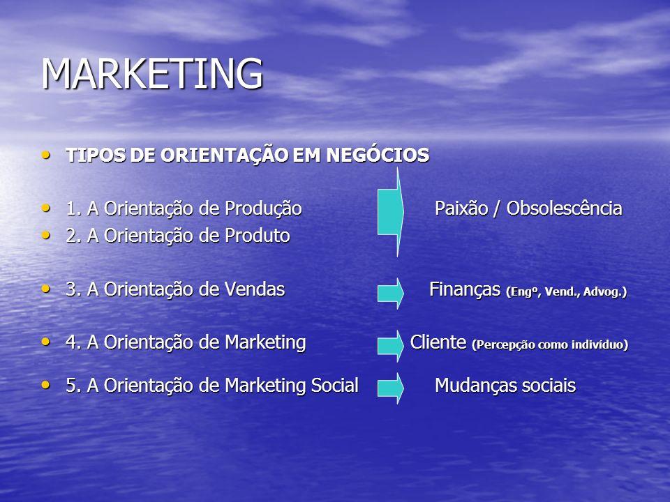 MARKETING TIPOS DE ORIENTAÇÃO EM NEGÓCIOS