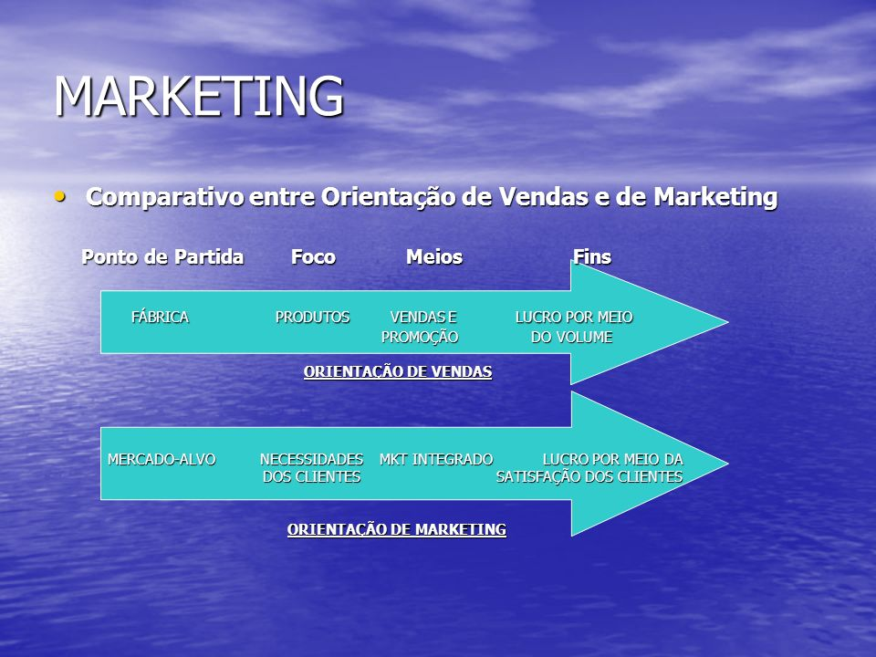 MARKETING Comparativo entre Orientação de Vendas e de Marketing