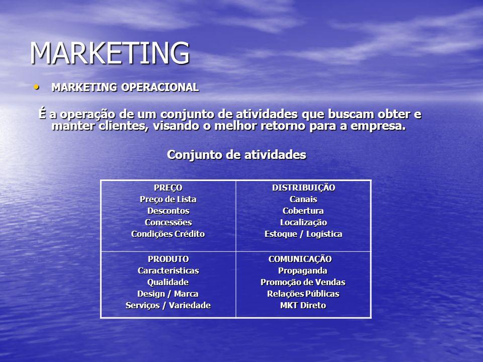 MARKETING Conjunto de atividades MARKETING OPERACIONAL PREÇO