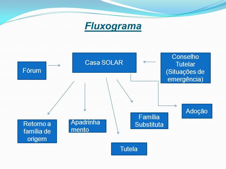 Fluxograma Conselho Tutelar (Situações de emergência) Casa SOLAR Fórum