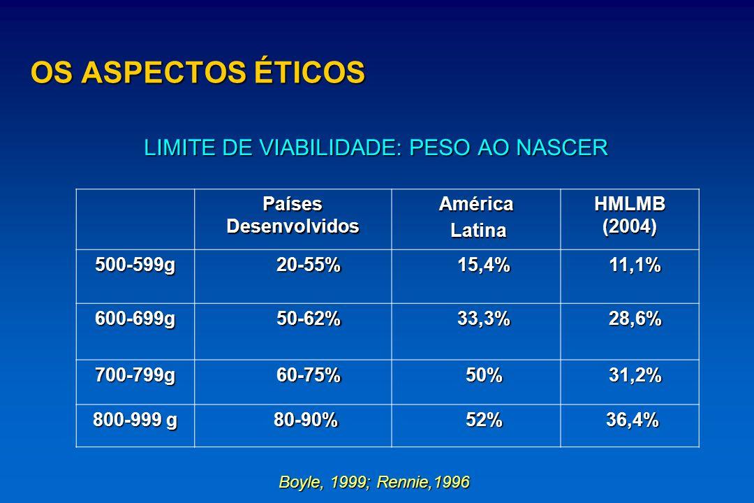 LIMITE DE VIABILIDADE: PESO AO NASCER