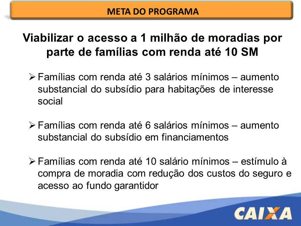 META DO PROGRAMA Viabilizar o acesso a 1 milhão de moradias por parte de famílias com renda até 10 SM.