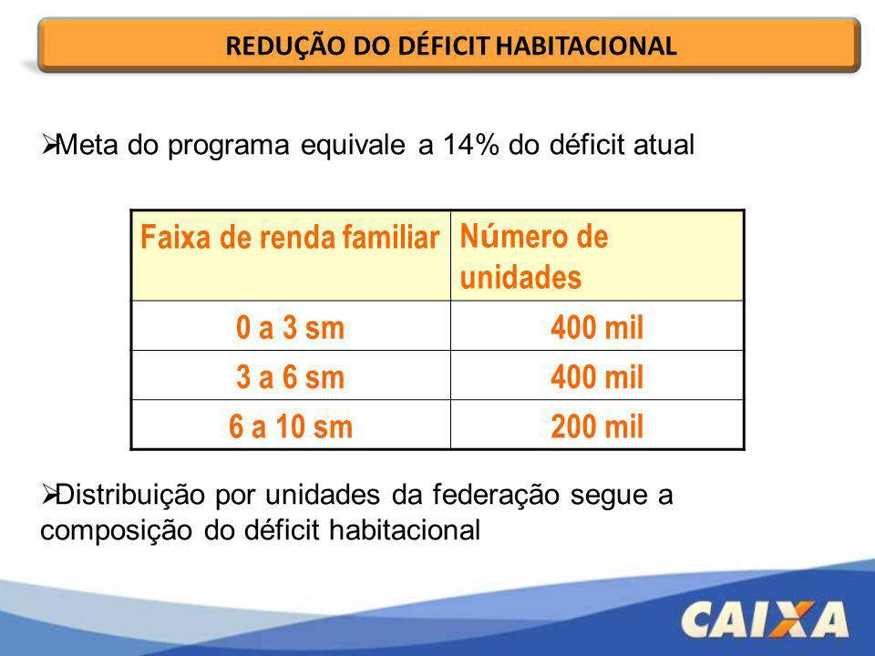 REDUÇÃO DO DÉFICIT HABITACIONAL