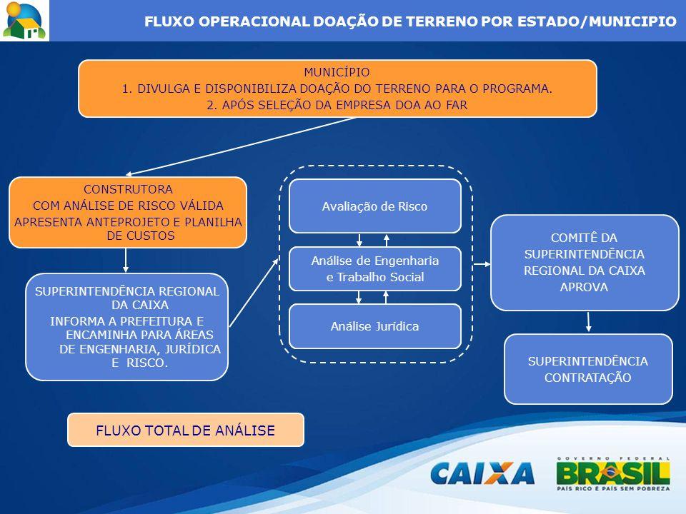 FLUXO OPERACIONAL DOAÇÃO DE TERRENO POR ESTADO/MUNICIPIO