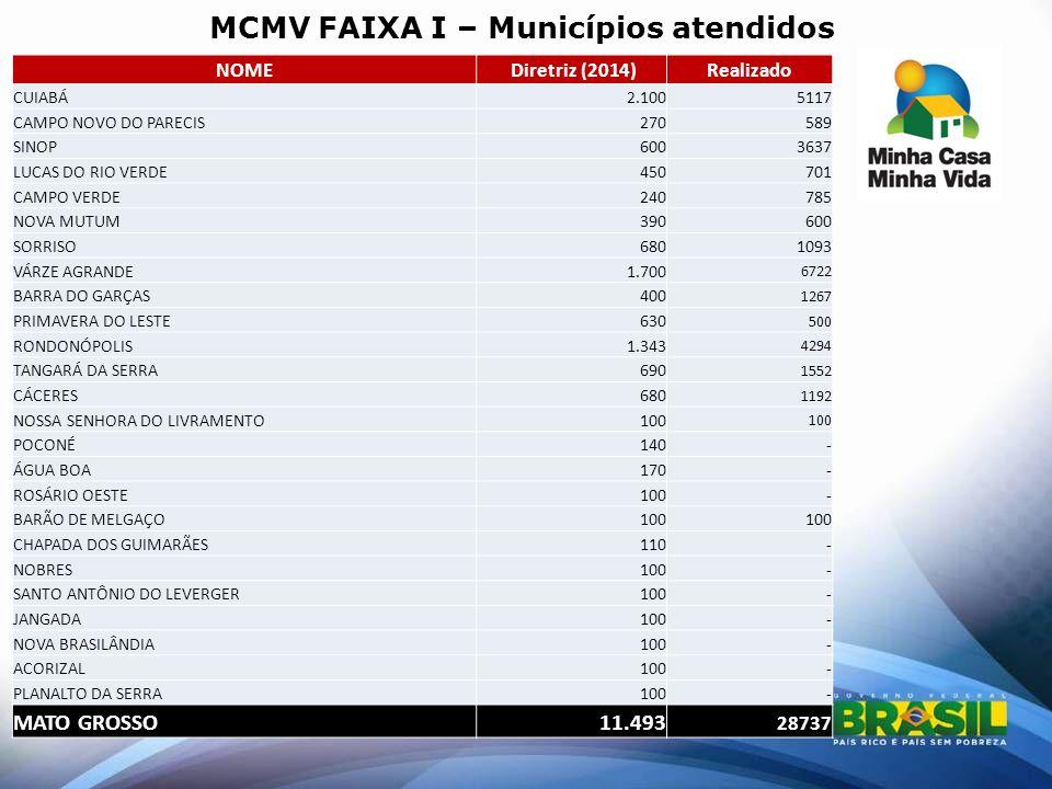 MCMV FAIXA I – Municípios atendidos
