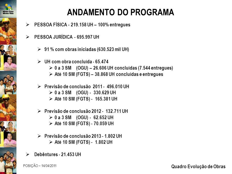 ANDAMENTO DO PROGRAMA PESSOA FÍSICA - 219.158 UH – 100% entregues