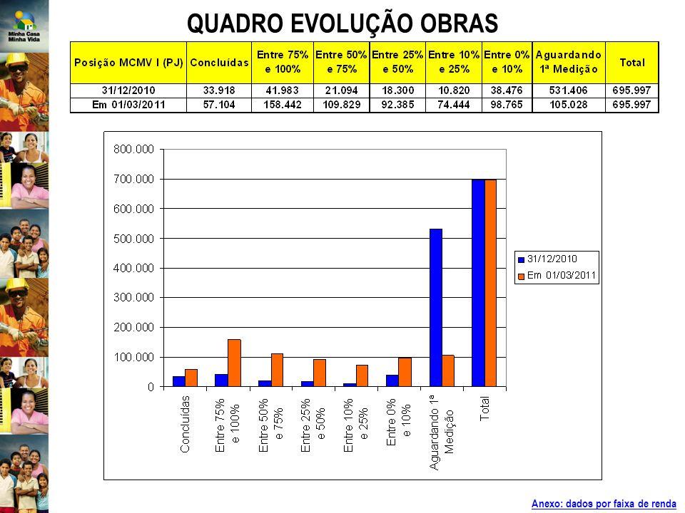 QUADRO EVOLUÇÃO OBRAS Anexo: dados por faixa de renda