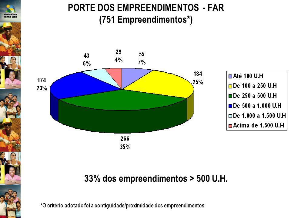 PORTE DOS EMPREENDIMENTOS - FAR (751 Empreendimentos*)