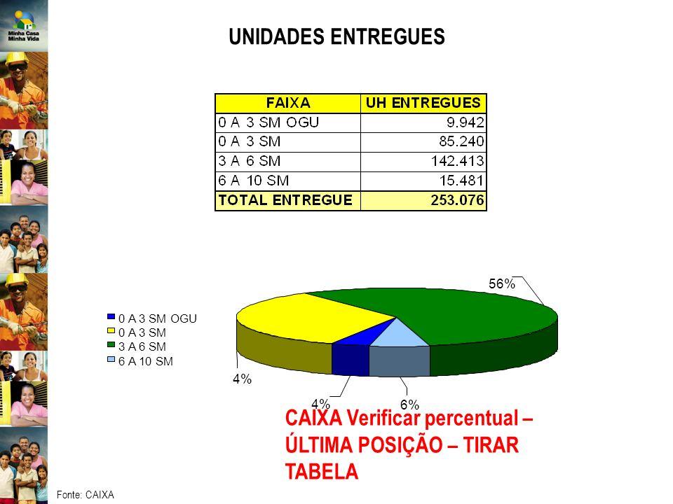 CAIXA Verificar percentual – ÚLTIMA POSIÇÃO – TIRAR TABELA