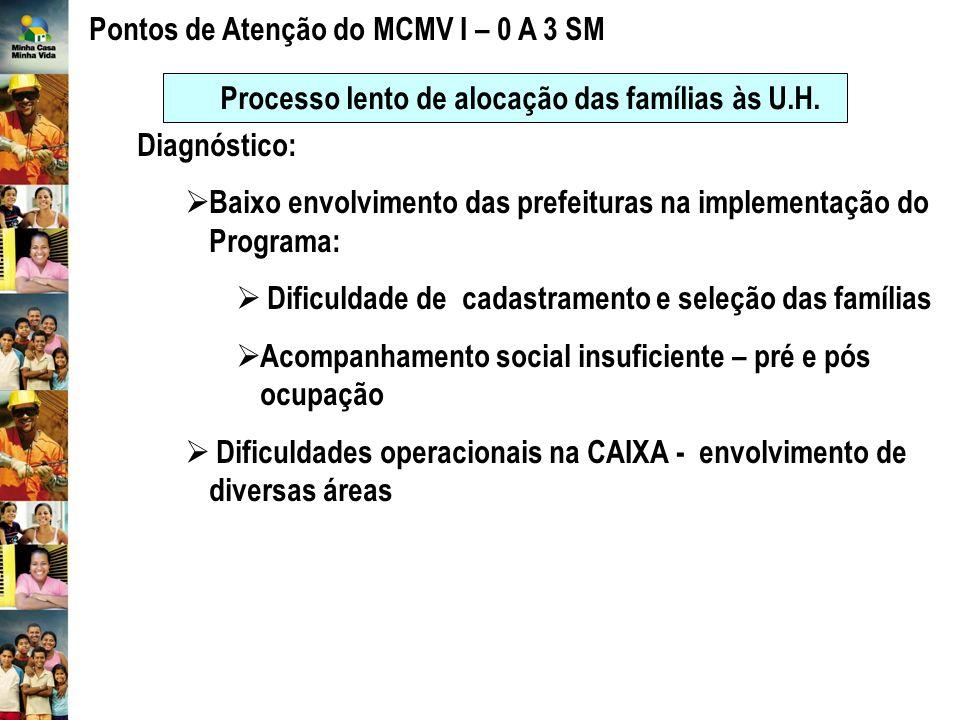 Pontos de Atenção do MCMV I – 0 A 3 SM
