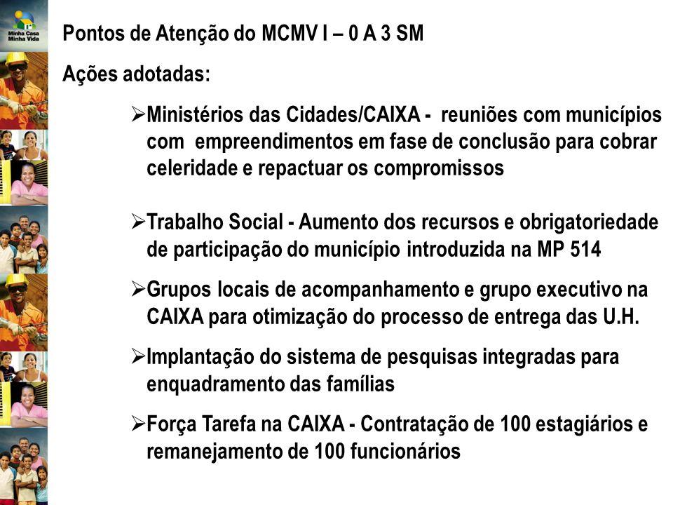 Pontos de Atenção do MCMV I – 0 A 3 SM Ações adotadas: