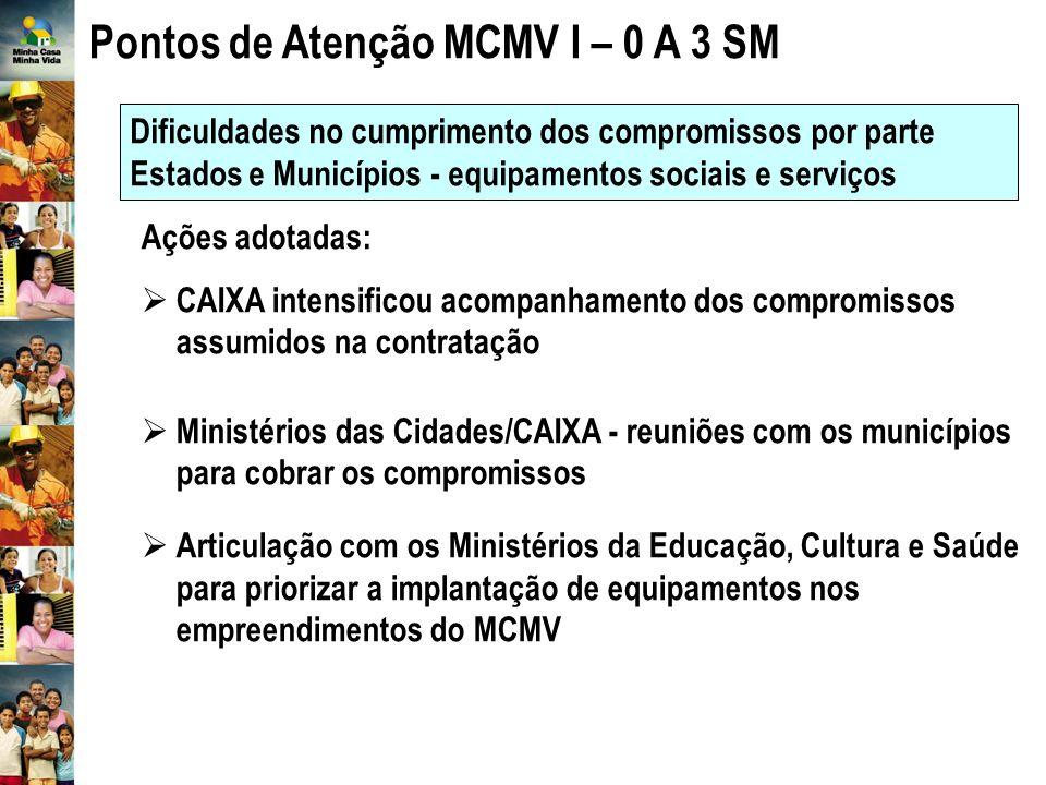 Pontos de Atenção MCMV I – 0 A 3 SM