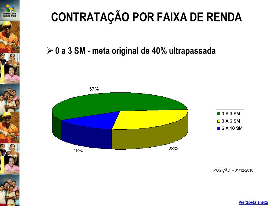 CONTRATAÇÃO POR FAIXA DE RENDA