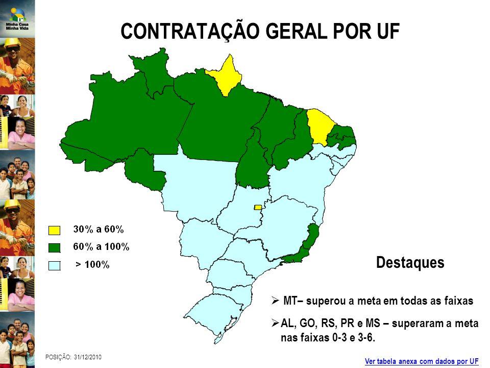 CONTRATAÇÃO GERAL POR UF