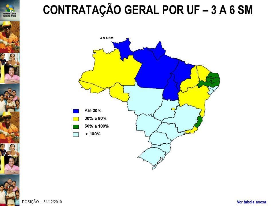 CONTRATAÇÃO GERAL POR UF – 3 A 6 SM