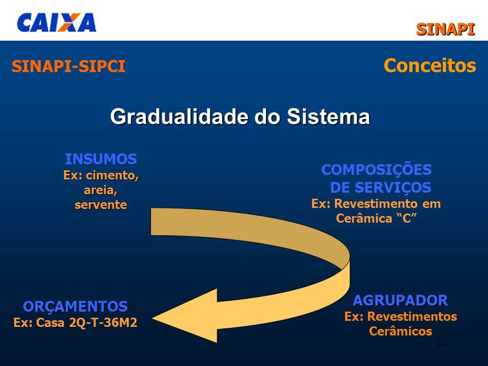 SINAPI-SIPCI Conceitos Gradualidade do Sistema