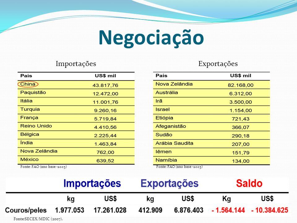 Negociação Importações Exportações Fonte:SECEX/MDIC (2007).
