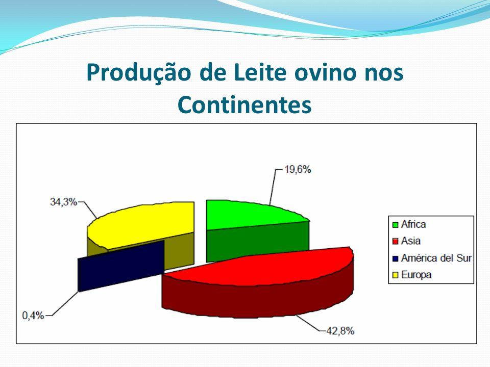 Produção de Leite ovino nos Continentes