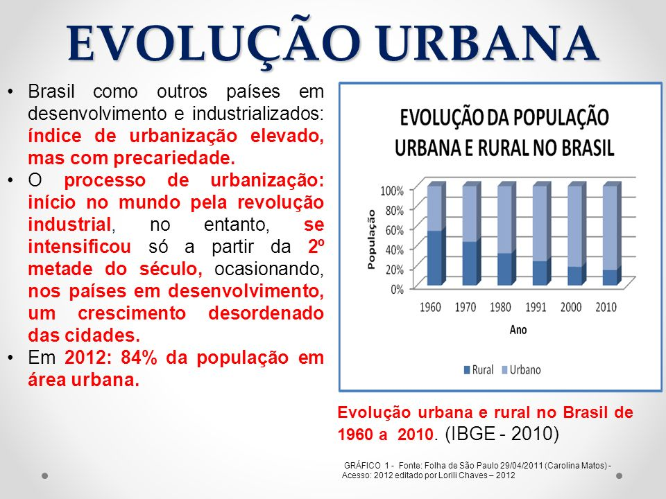 EVOLUÇÃO URBANA Brasil como outros países em desenvolvimento e industrializados: índice de urbanização elevado, mas com precariedade.