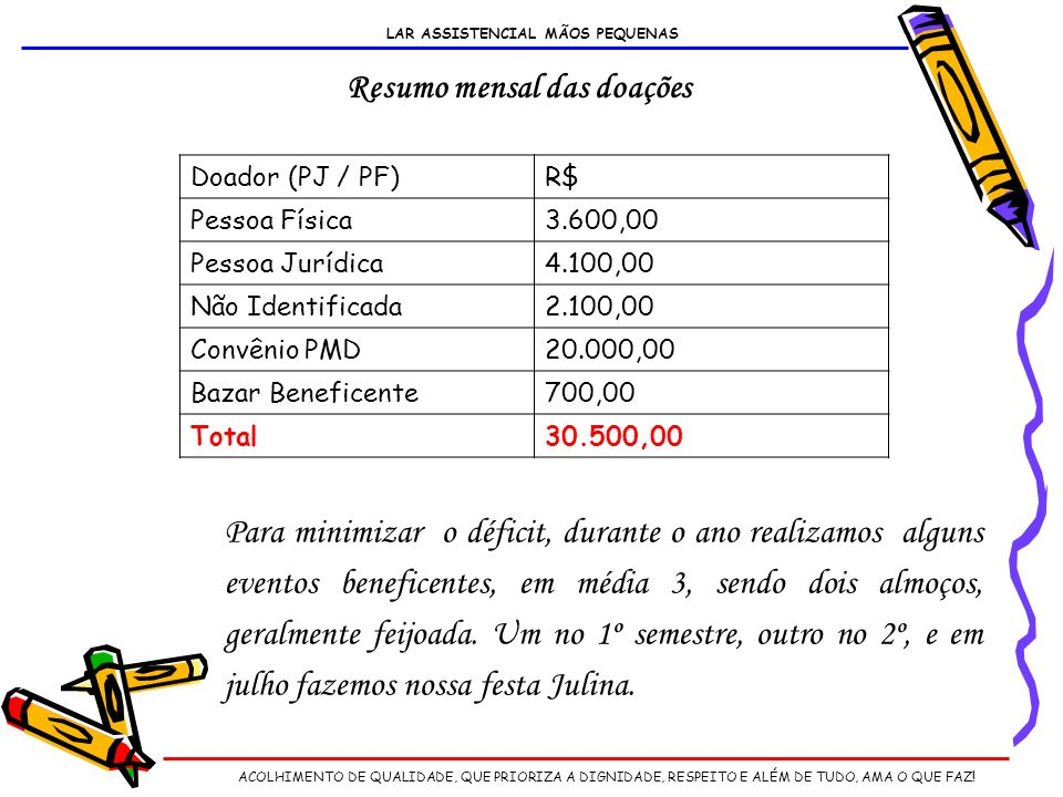 LAR ASSISTENCIAL MÃOS PEQUENAS Resumo mensal das doações