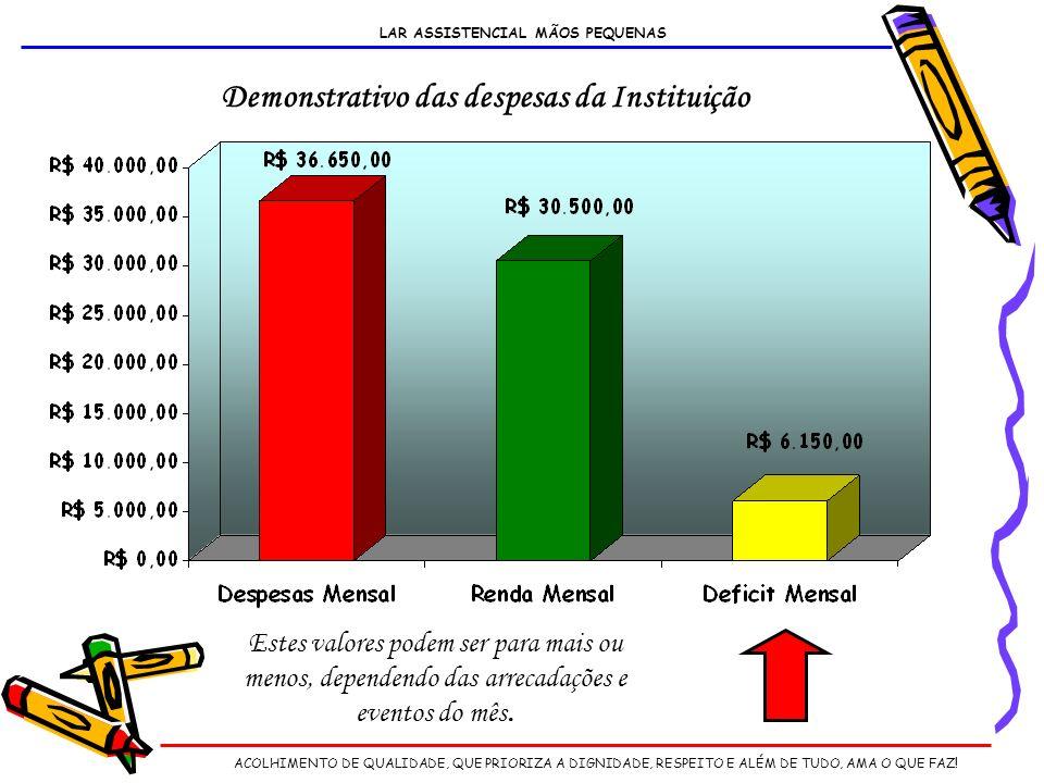 Demonstrativo das despesas da Instituição