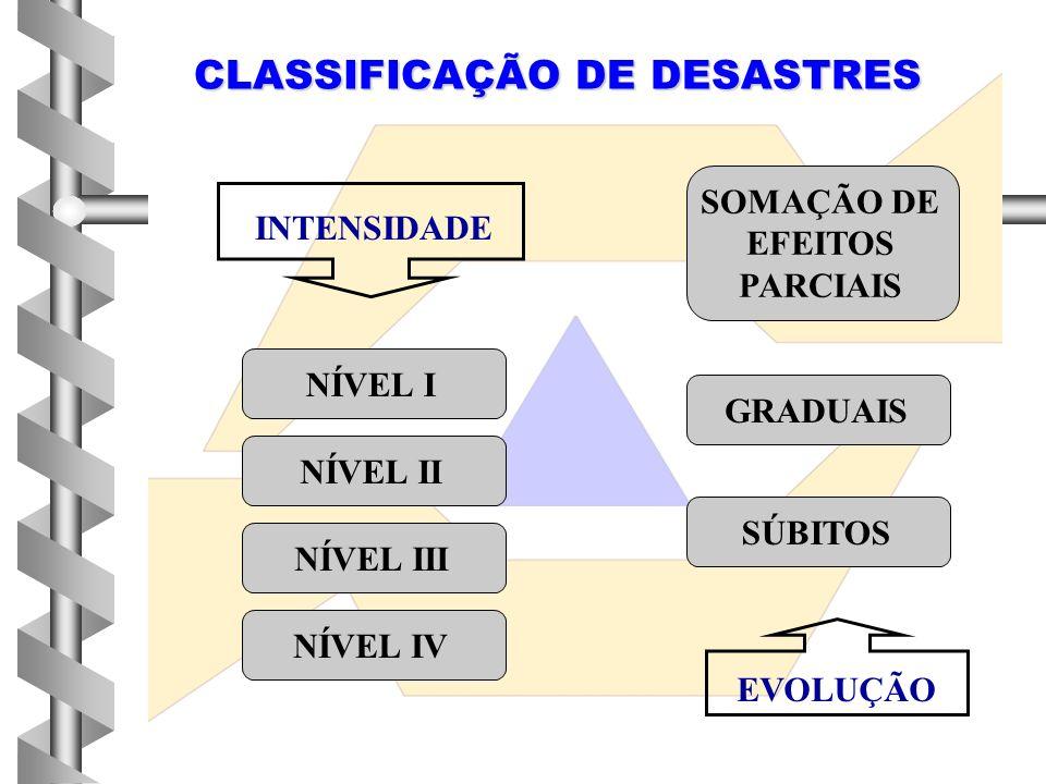 SOMAÇÃO DE EFEITOS PARCIAIS