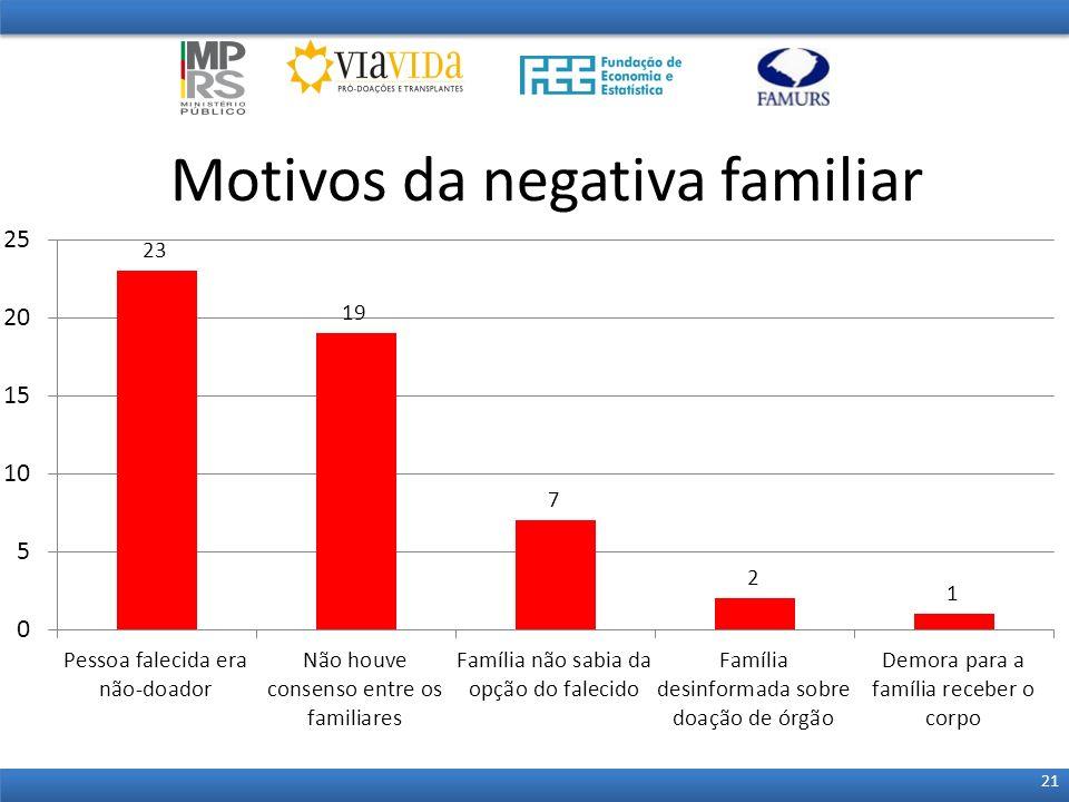 Motivos da negativa familiar