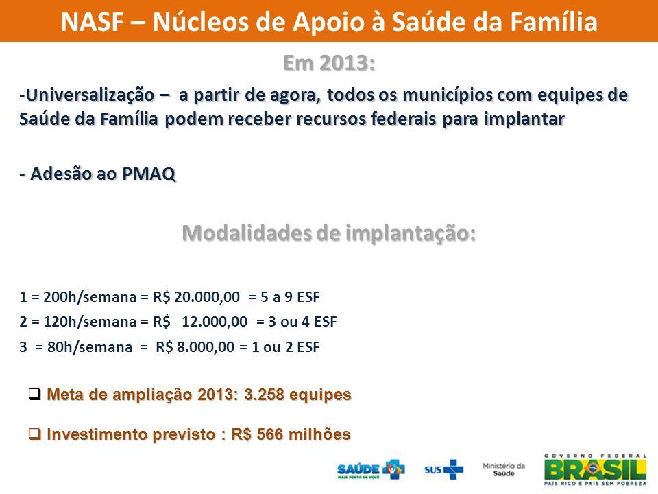NASF – Núcleos de Apoio à Saúde da Família Modalidades de implantação: