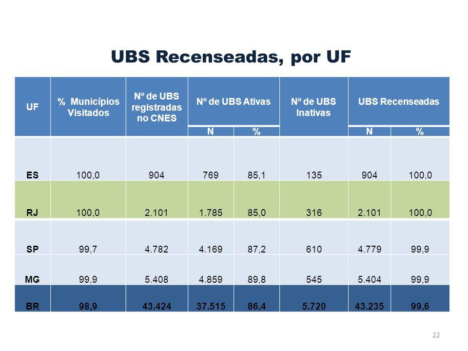 % Municípios Visitados Nº de UBS registradas no CNES