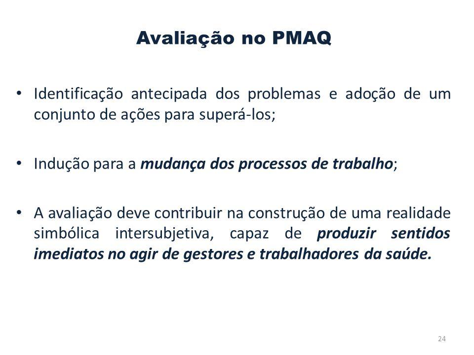 Avaliação no PMAQ Identificação antecipada dos problemas e adoção de um conjunto de ações para superá-los;