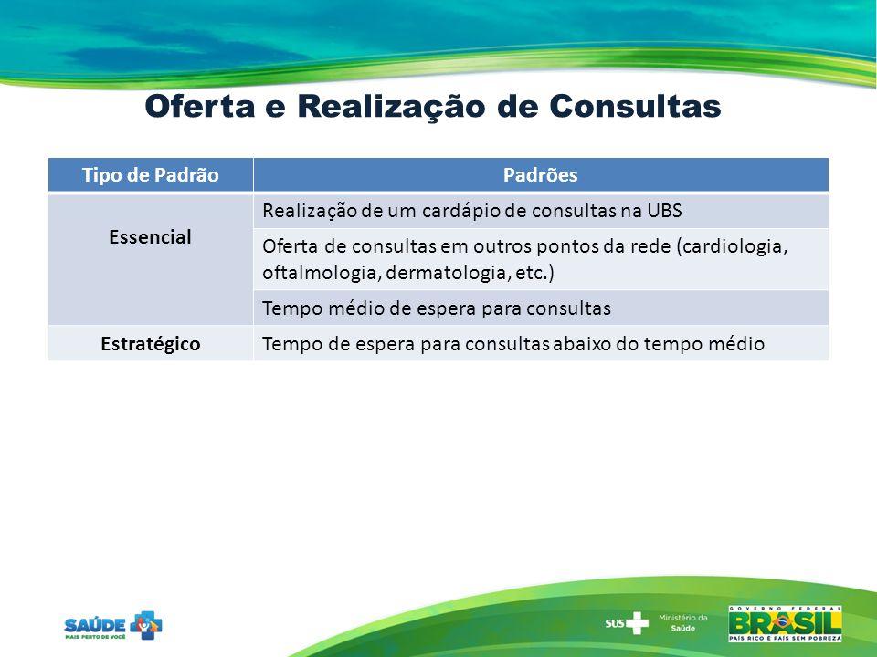 Oferta e Realização de Consultas