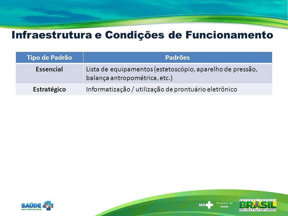 Infraestrutura e Condições de Funcionamento