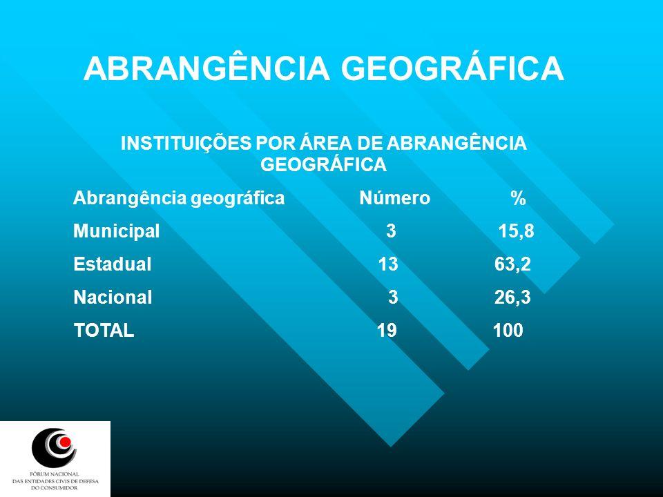 ABRANGÊNCIA GEOGRÁFICA INSTITUIÇÕES POR ÁREA DE ABRANGÊNCIA GEOGRÁFICA