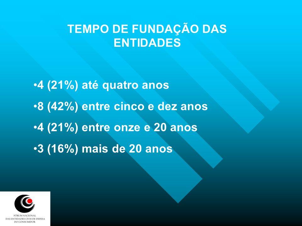 TEMPO DE FUNDAÇÃO DAS ENTIDADES