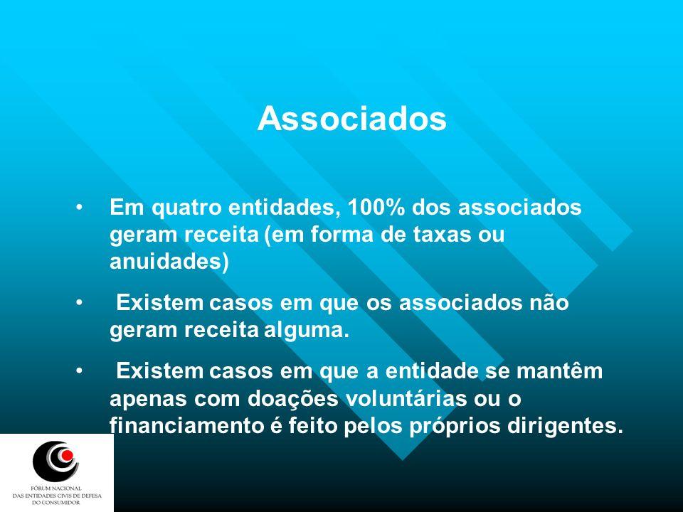 Associados Em quatro entidades, 100% dos associados geram receita (em forma de taxas ou anuidades)