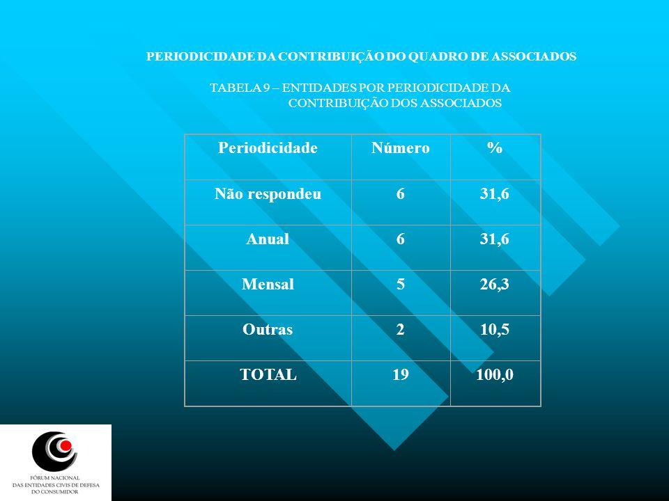 Periodicidade Número % Não respondeu 6 31,6 Anual Mensal 5 26,3 Outras