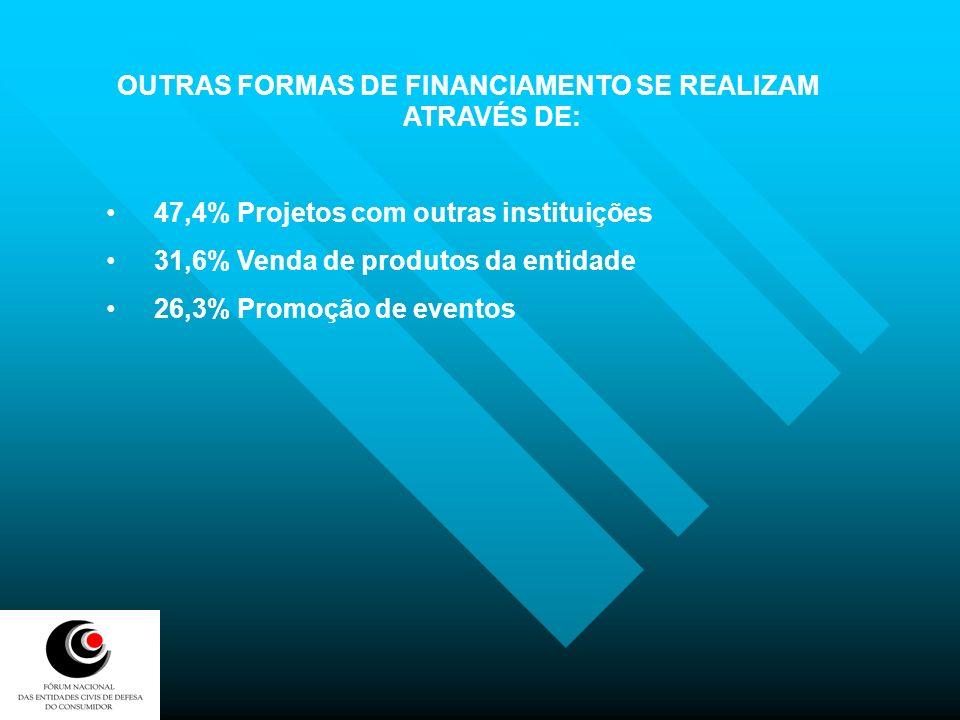 OUTRAS FORMAS DE FINANCIAMENTO SE REALIZAM ATRAVÉS DE:
