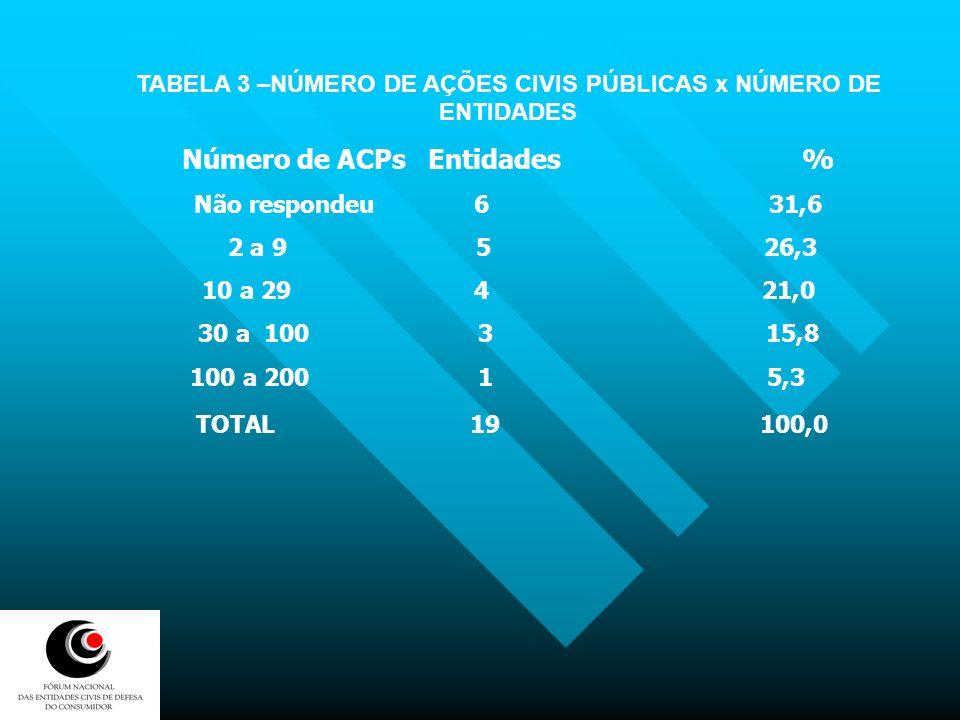 Número de ACPs Entidades %