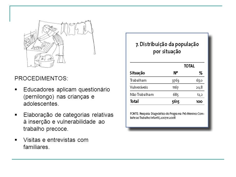 PROCEDIMENTOS: Educadores aplicam questionário (pernilongo) nas crianças e adolescentes.