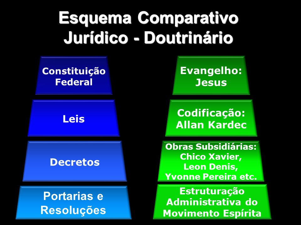 Esquema Comparativo Jurídico - Doutrinário
