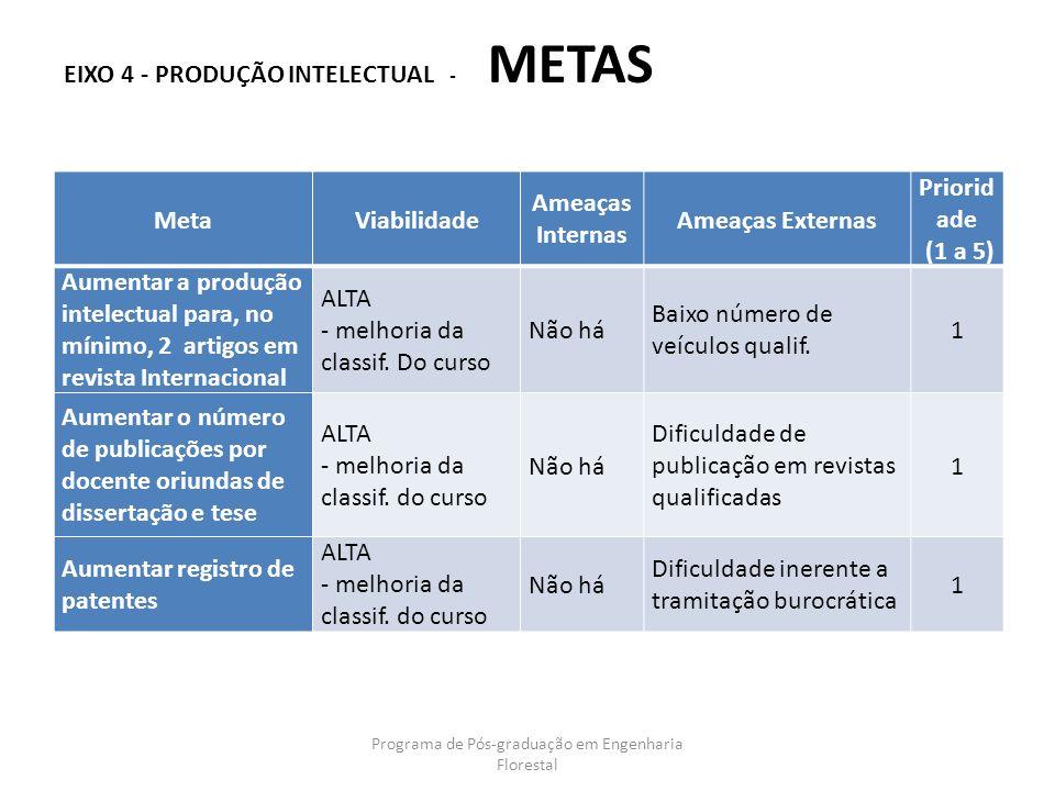 EIXO 4 - PRODUÇÃO INTELECTUAL - METAS