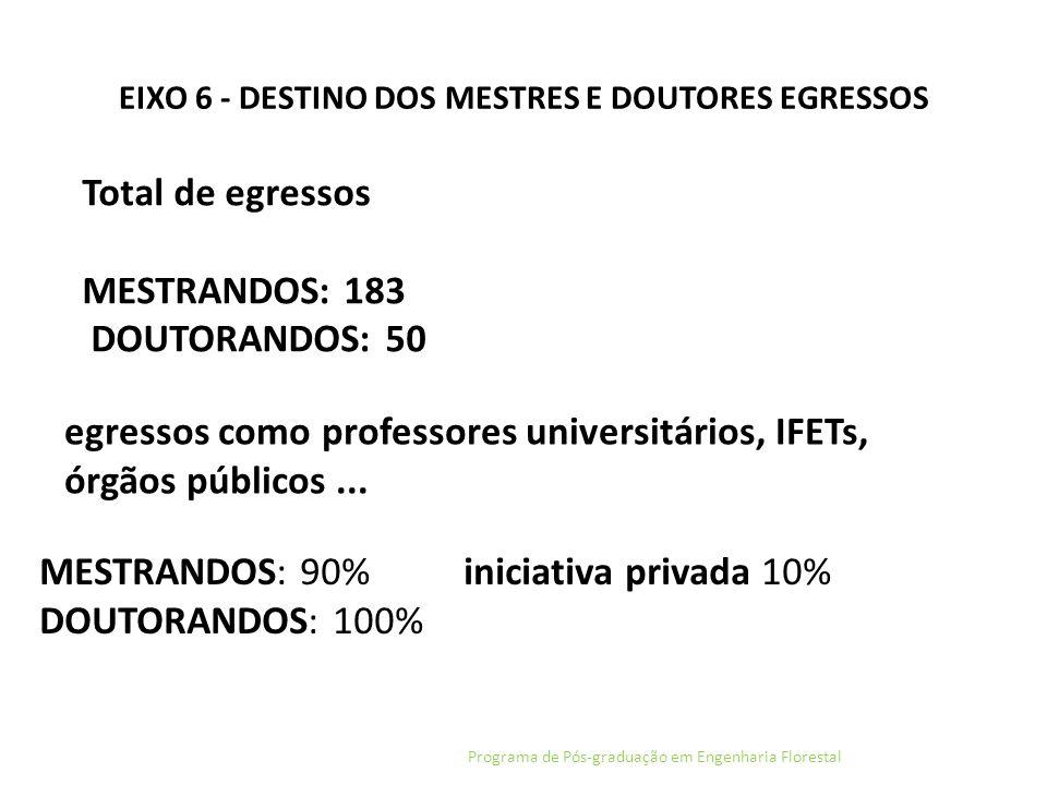EIXO 6 - DESTINO DOS MESTRES E DOUTORES EGRESSOS