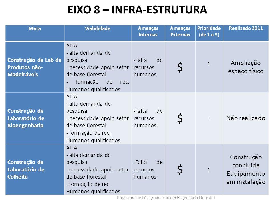 EIXO 8 – INFRA-ESTRUTURA