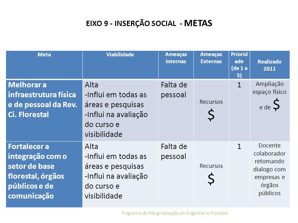 EIXO 9 - INSERÇÃO SOCIAL - METAS