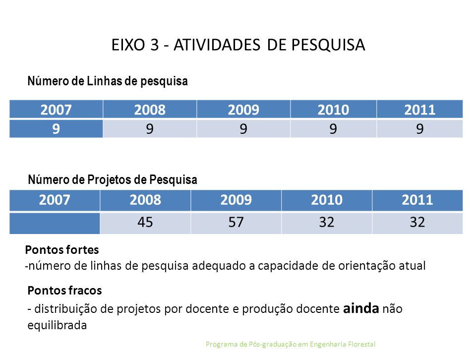 EIXO 3 - ATIVIDADES DE PESQUISA