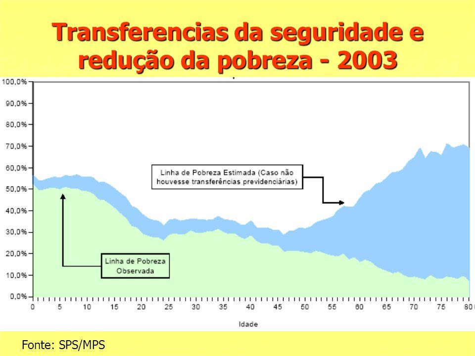 Transferencias da seguridade e redução da pobreza - 2003