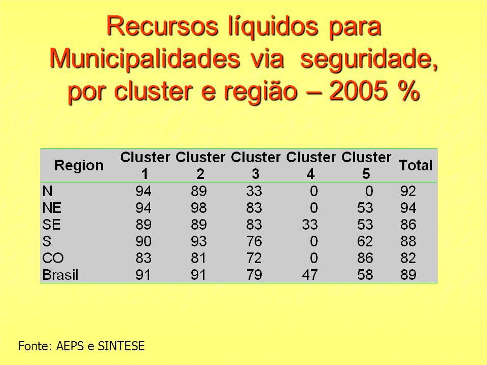 Recursos líquidos para Municipalidades via seguridade, por cluster e região – 2005 %