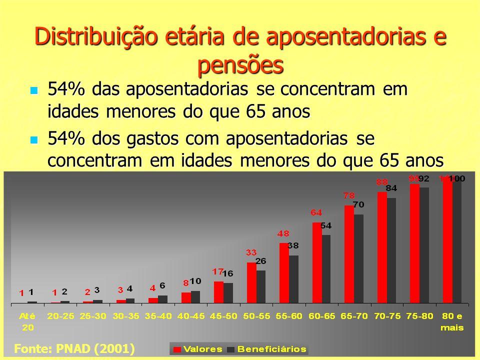 Distribuição etária de aposentadorias e pensões