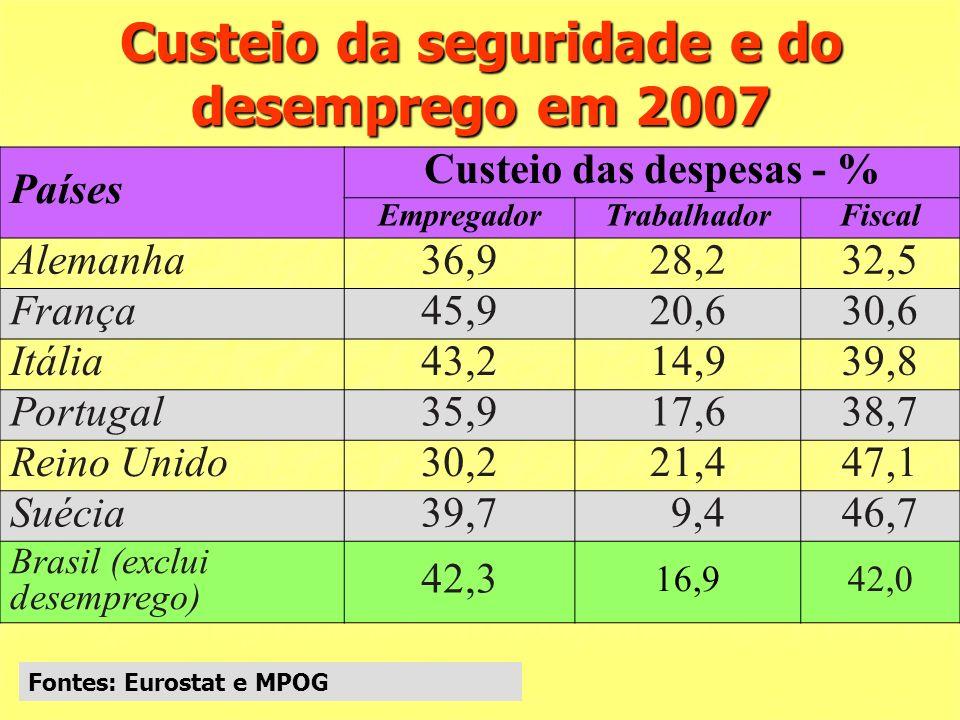 Custeio da seguridade e do desemprego em 2007